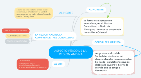 Mind Map: ASPECTO FÍSICO DE LA  REGIÓN ANDINA