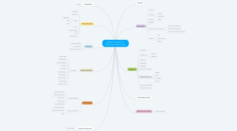 Mind Map: Máster Universitario en Elearning y Redes Sociales