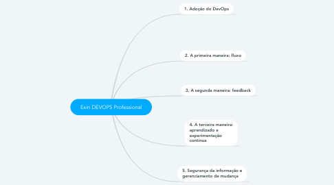 Mind Map: Exin DEVOPS Professional
