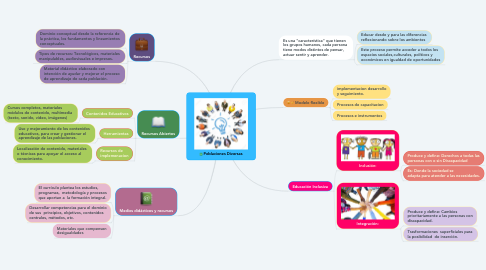 Mind Map: Poblaciones Diversas