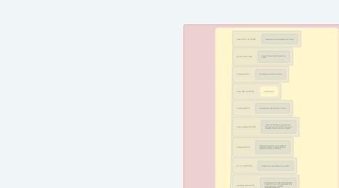 Mind Map: PREVIDÊNCIA DO SERVIDOR PÚBLICO