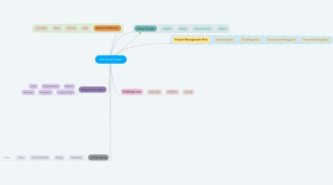Mind Map: M4 House Project