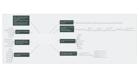 Mind Map: LINGUÍSTICA TEXTUAL  SUA TRAJETÓRIA E NOÇÕES BÁSICAS  BASE TEÓRICA  Origens da disciplina Linguística Textual como ramo da Linguística: seu objeto de estudo e suas finalidades.