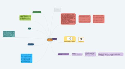Mind Map: MOSFET