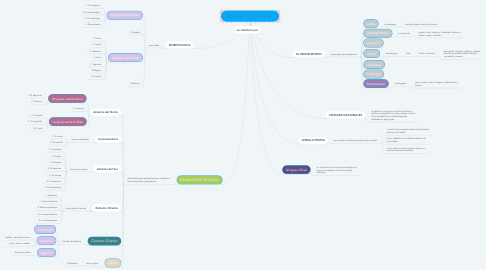 Mind Map: Clasificación de las Lenguas.