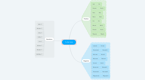 Mind Map: To Be Verb