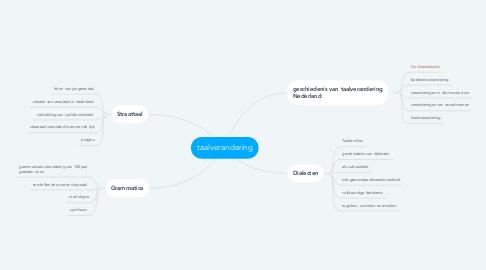 Mind Map: taalverandering