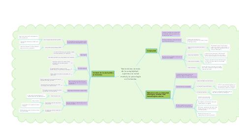 Mind Map: Teoría de las ciencias de la complejidad:    aportes a la salud mental y la psicología en Colombia