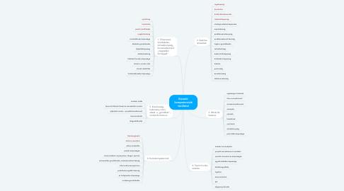 Mind Map: Kutatói kompetenciák területei