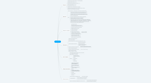 Mind Map: Forecast Now