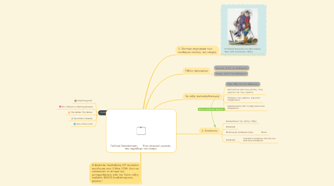 Mind Map: Γαλλική Επανάσταση.      Ένα ιστορικό γεγονός  που σημάδεψε τον κόσμο.