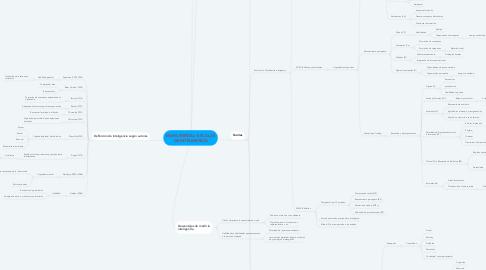 Mind Map: MAPA MENTAL: ESCALAS DE INTELIGENCIA