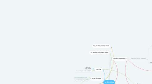 Mind Map: JARDINES
