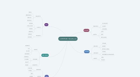 Mind Map: COMPRAR REGALOS