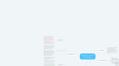 Mind Map: PRESUPUESTO  POR ÁREAS Y NIVELES DE RESPONSABILIDAD