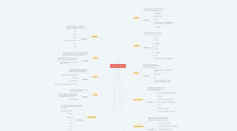 Mind Map: 13 Essential Vitamins