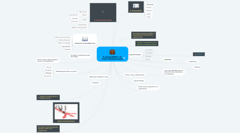 Mind Map: EL MANAGEMENT Y EL CLIMA ORGANIZACIONAL