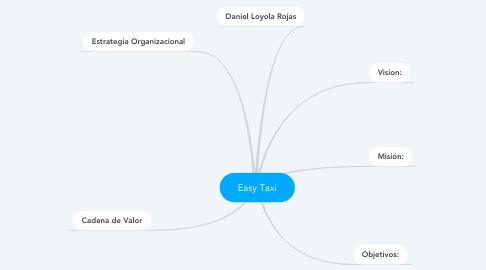 Mind Map: Easy Taxi