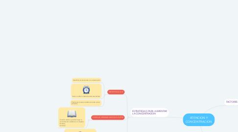 Mind Map: ATENCION Y CONCENTRACION