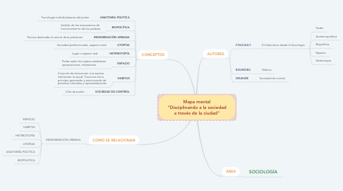 """Mind Map: Mapa mental """"Disciplinando a la sociedad a través de la ciudad"""""""