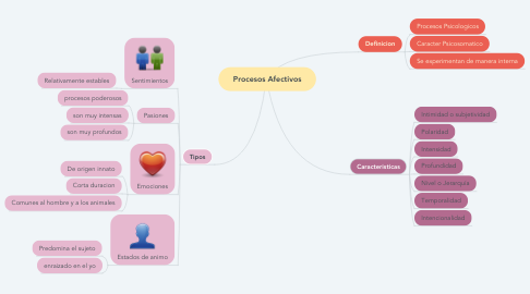 Mind Map: Procesos Afectivos