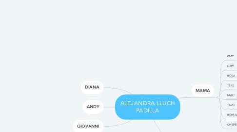 Mind Map: ALEJANDRA LLUCH PADILLA