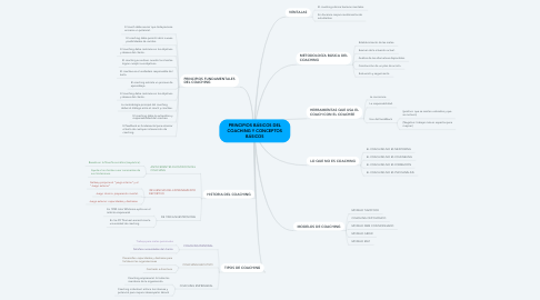 Mind Map: PRINCIPIOS BÁSICOS DEL COACHING Y CONCEPTOS BÁSICOS