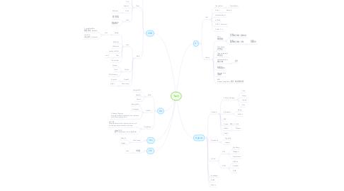 Mind Map: Tech