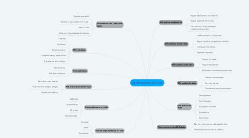 Mind Map: MI PROPOSITO DE VIDA