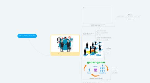 Mind Map: Modelo Greiner, Administración de la Calidad y Ciclos de Mejora Continua
