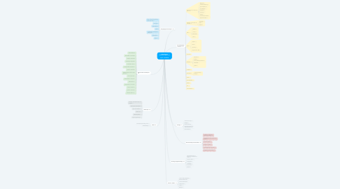Mind Map: Chatanfragen zellamsee-kaprun.com  April - Juni 2018