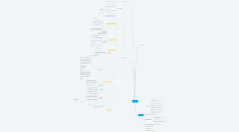 Mind Map: reactjs