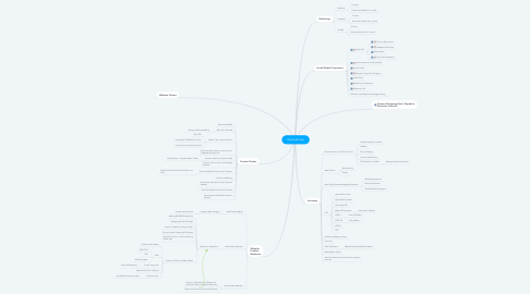 Mind Map: Qwertythings