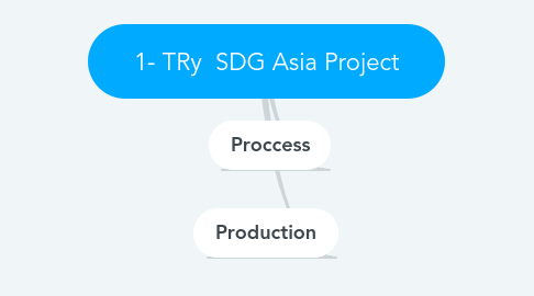 Mind Map: 1- TRy  SDG Asia Project