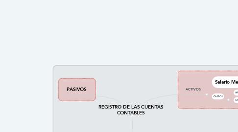 Mind Map: REGISTRO DE LAS CUENTAS CONTABLES