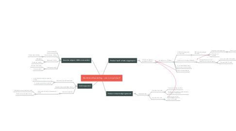 Mind Map: Klachtenafhandeling - wie is mijn klant?