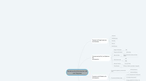 Mind Map: Sistemas de Informacion de una Empresa