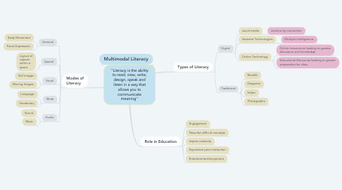 """Mind Map: """"Literacy is the ability to read, view, write, design, speak and listen in a way that allows you to communicate meaning"""""""