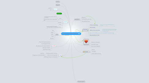 Mind Map: HOW DO I KNOW WHAT I KNOW?