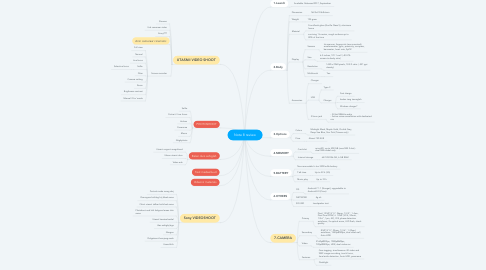 Mind Map: Note 8 review