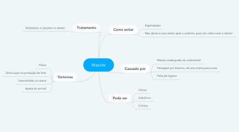 Mind Map: Mastite