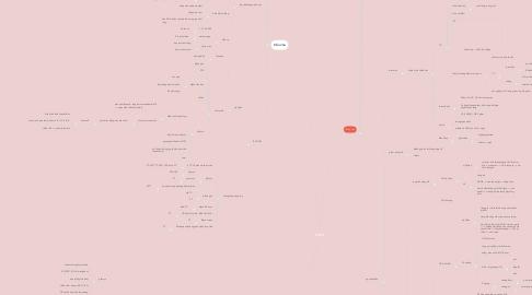 Mind Map: máu