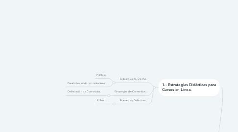 Mind Map: Formación Docente y Diseño de Cursos en Linea.