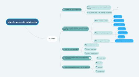 Mind Map: Clasificación de eslabones