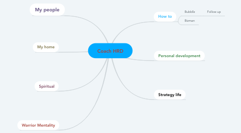 Mind Map: To do list life