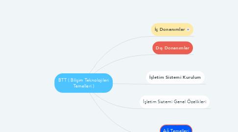 Mind Map: BTT ( Bilişim Teknolojileri Temelleri )
