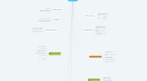 Mind Map: Memoria Ronny