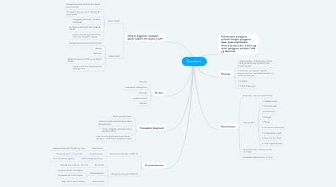 Mind Map: Skizofrenia