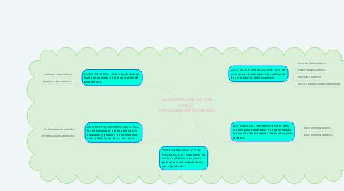 Mind Map: CLASIFICACIÓN DE LOS COSTO   POR LUGAR DE CONSUMO