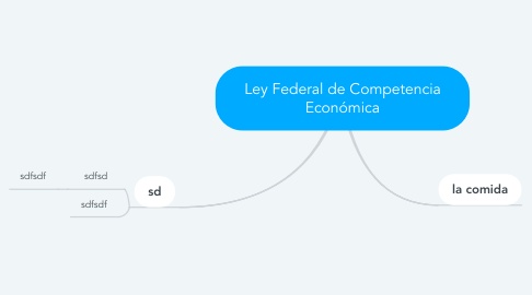 Mind Map: Ley Federal de Competencia Económica